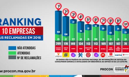 Faculdade Pitágoras lidera ranking 2018 de reclamações no Procon/MA